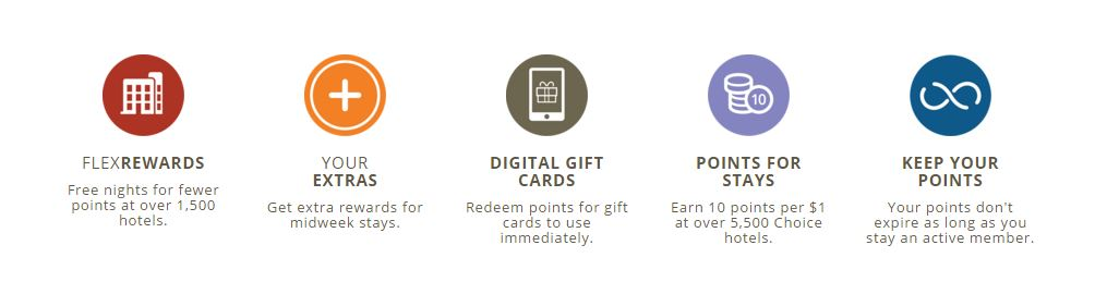 Choice Hotels Loyalty Program Privileges
